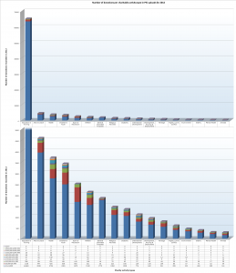 Number of donations per charitable activity type in Phi uploads for 2012