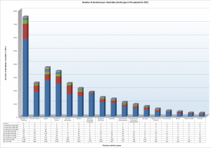 Number of donations per charitable activity type in Phi uploads for 2012, excluding individual donations