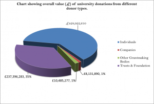 Chart showing overall value of university donations from different donor types