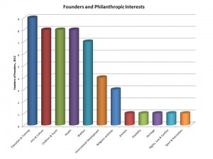 Favoured philanthropy amongst UK people of wealth