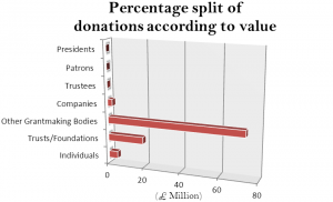 percentage-split-of-donations-according-to-value