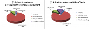 split-donations_to_devt-donations_to_children