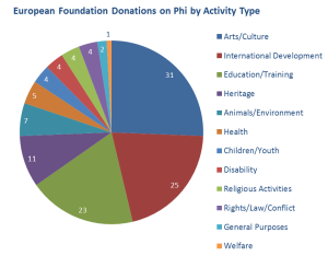european-fdn-donations-by-activity