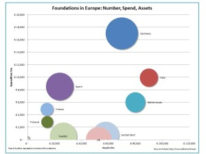 Assets and Spending by European Foundations