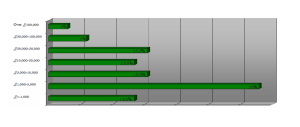 2010 graph