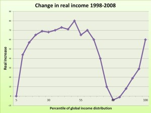 income distribution global