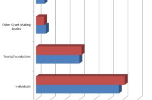 April graph