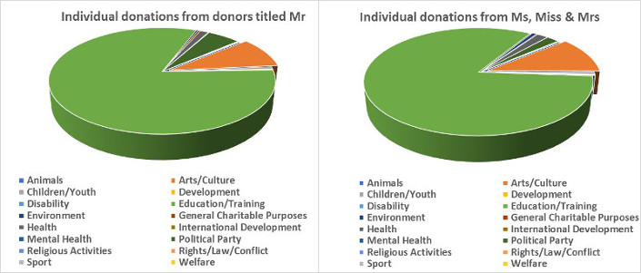 Charts showing individual donations by title, divided into activity types