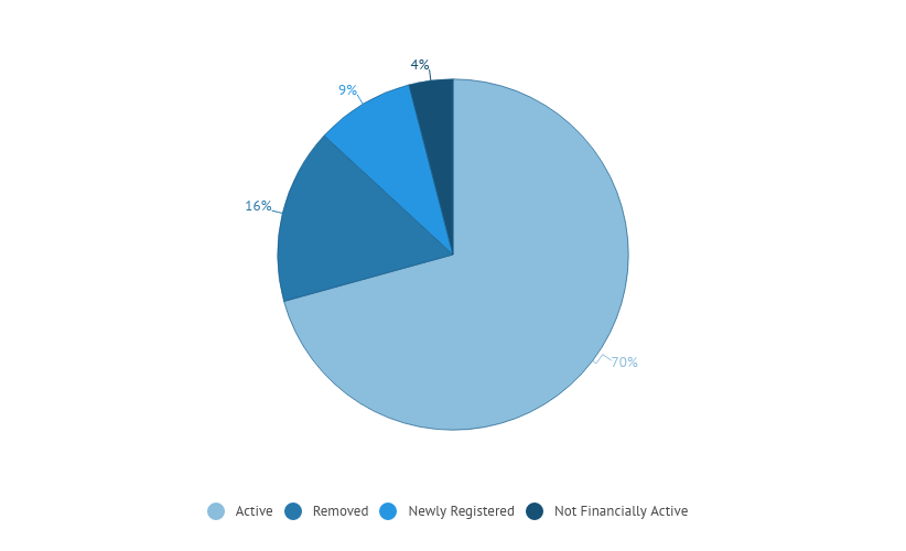 Pie-chart of overall stats for the NTU archive